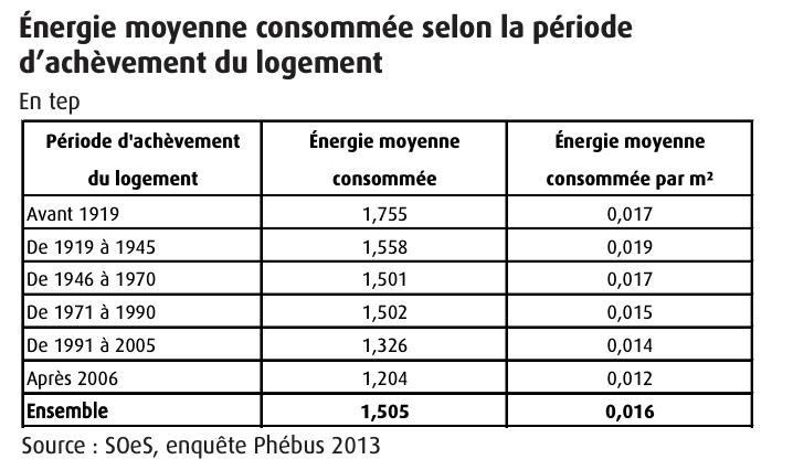 Energie moyenne consommée selon l'âge du logement
